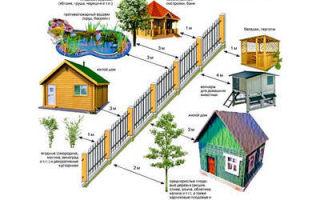 Какое правильное расстояние между домами?