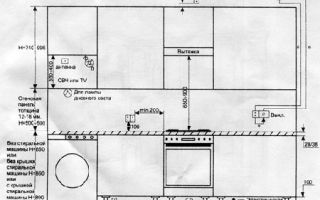 Стандартная высота кухонных шкафов