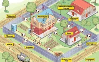 Какое допустимое расстояние между постройками на участке?
