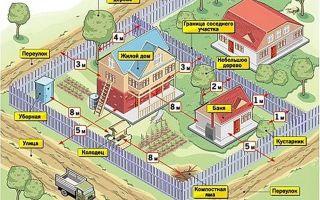 Какая разрешена высота забора между соседями?