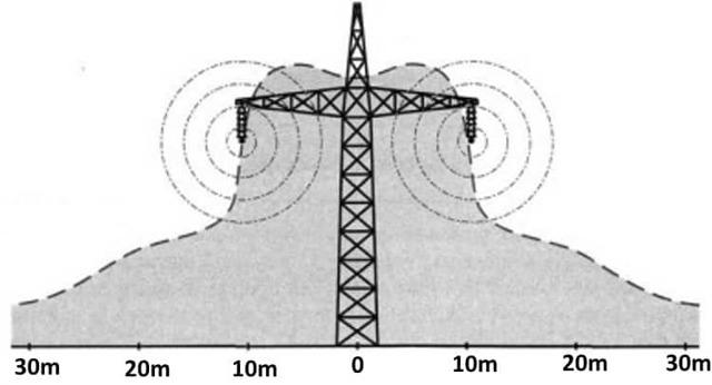 Охранная зона ЛЭП: 10 кВ, 110 кВ, 0,4 кВ, 35 кВ, 6 кВ, сколько метров в каждую сторону, строительство ВЛ в рекреационной местности по ПУЭ