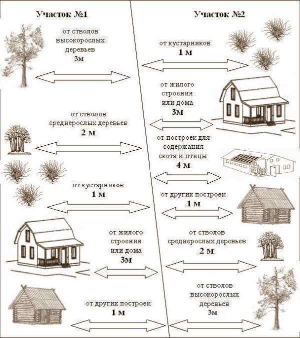 Расстояние от колодца до туалета: санитарные нормы между объектами