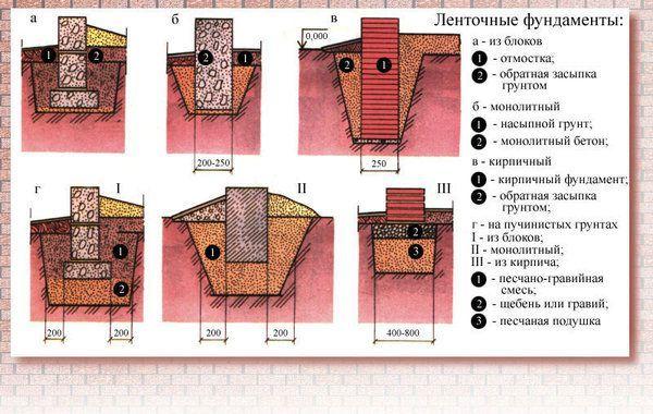Фундамент под забор: марка бетона, глубина, сборный, столбчатый, ширина основания из блоков, виды на фото и видео