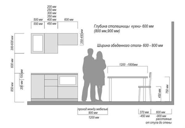 Высота кухонных шкафов: верхних, нижних, стандарт от пола и над столешницей