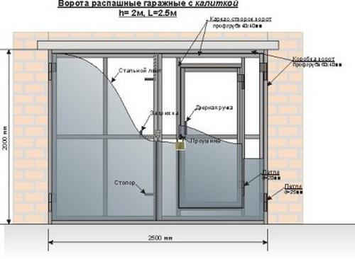 Размеры гаражных ворот: ширина, высота для легкового автомобиля, стандартные для джипа, подъемные и автоматические в частном доме