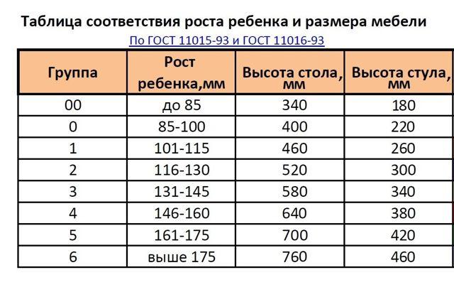Высота письменного стола для школьника: стандарт, ГОСТ, таблица относительно ребенка 7-10 лет