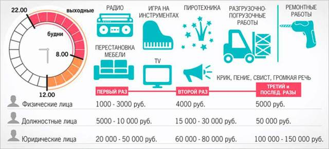 До скольки можно делать ремонт в квартире и сверлить по закону РФ 2020: со скольки, когда и в какое время в Москве, в Санкт-Петербурге, Екатеринбурге