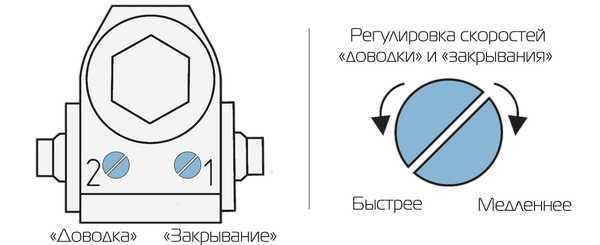 Доводчик на калитку уличный морозостойкий: пневматический, вертикальный гидравлический