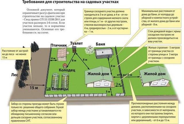 Расстояние между домами по пожарным нормам СНиП при строительстве в частном секторе