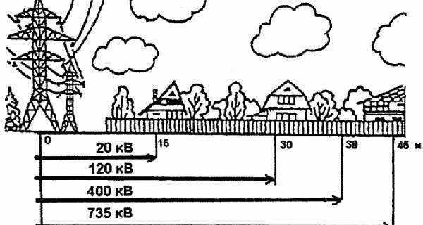 Расстояние от ЛЭП до жилого дома: безопасная и допустимая минимальная норма СанПиН, вред для здоровья