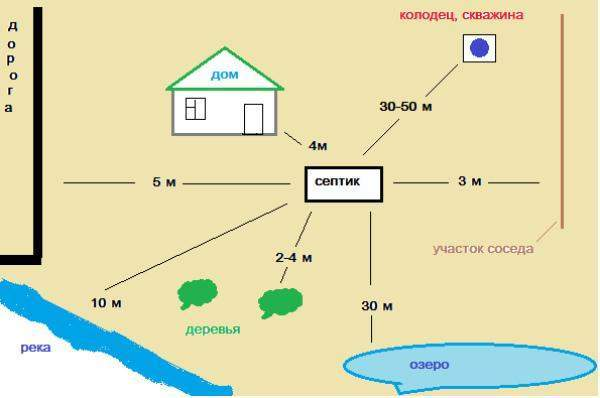 Расстояние от септика до скважины: нормы СНиП, на каком минимальном удалении между ними их делать