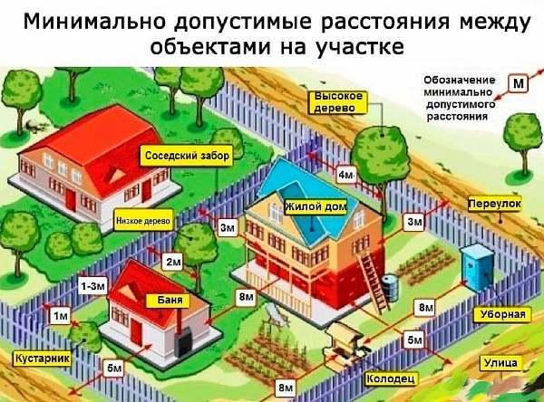 Расстояние от дома до дороги: нормы для жилого частного строения по СНиП и закону
