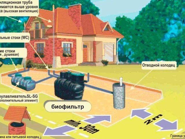 Расстояние от септика до дома: минимальное, максимальное, нормы СНиП и на каком делать по закону