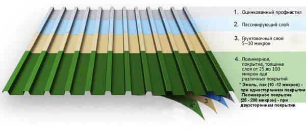 Цвета профнастила для забора: сочетание коричневого под дерево, серого, зеленого и фото