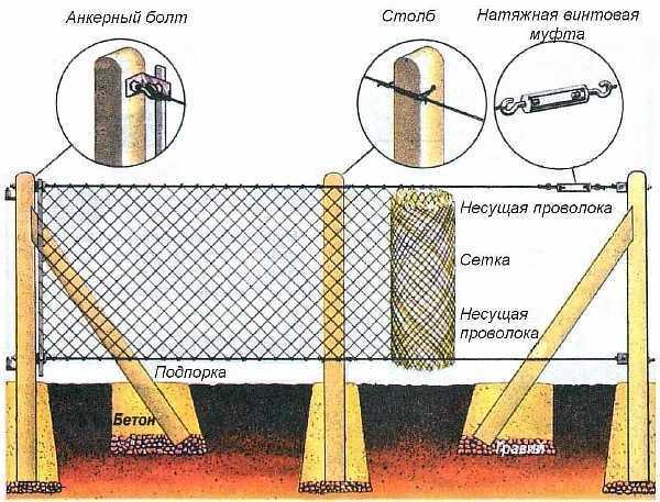Маскировочная сетка для забора на дачу: камуфляжная, защитная, цена, фото, схемы и чертежи