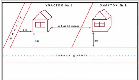 Расстояние между постройками на участке ИЖС или СНТ: пожарные нормы СНиП на дачном участке