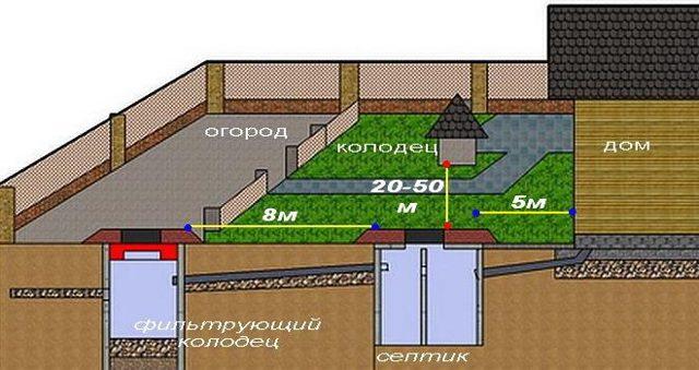 Охранная зона канализации: сетей водопровода, ливневой, коллектора, напорной по СНиП (СП), сколько метров в каждую сторону по нормам