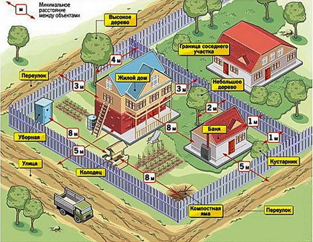 Можно ли ставить глухой забор между участками и соседями в частном доме и на даче в деревне в СНТ по закону