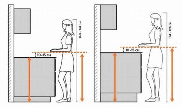 На какой высоте вешать кухонные шкафы от пола и рабочей поверхности столешницы: при росте 160-170 см